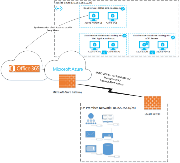 Azure-Reference-Test